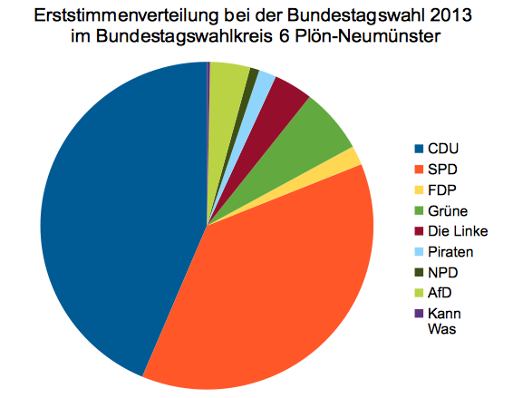 Endgültiges Ergebnis der Bundestagswahl 2013 in Preetz